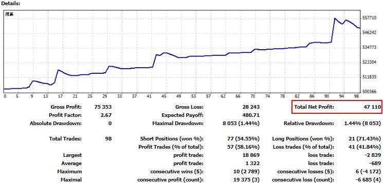 SUPER-WIN(EA)の2021年2月の運用サマリー