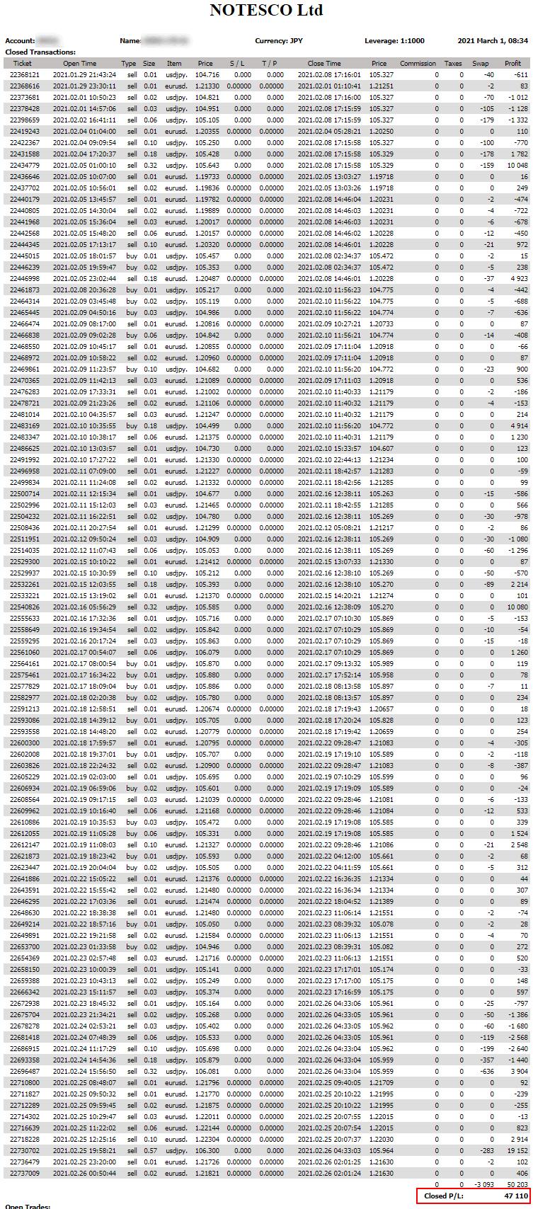 SUPER-WIN(EA)の2021年2月の売買履歴