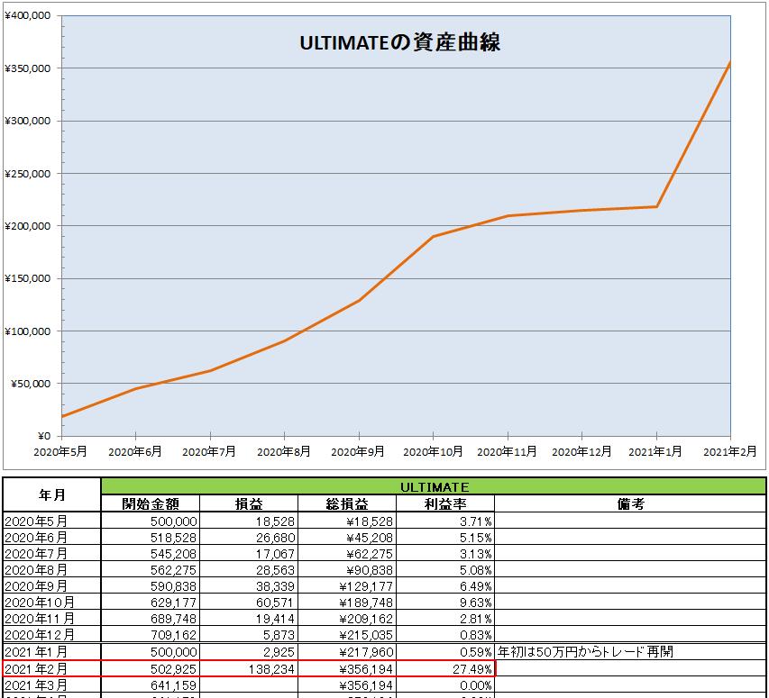 ULTIMATEの運用開始から2021年2月までの資産推移