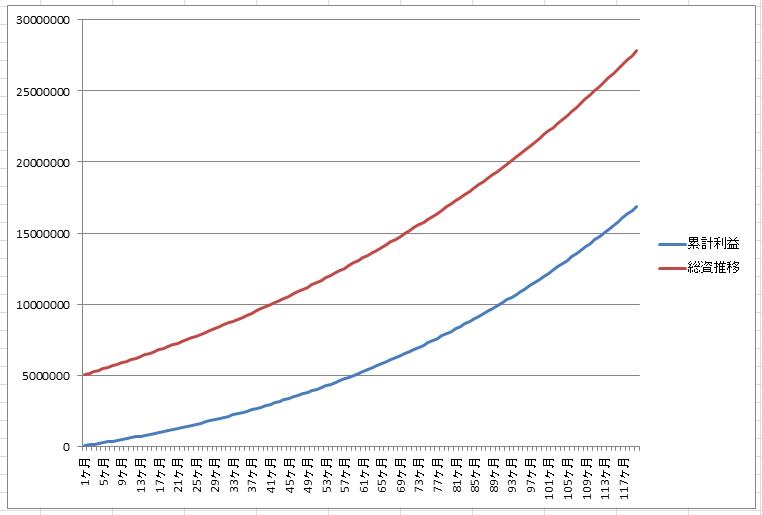 前月比1%で10年間運用した際の資産推移