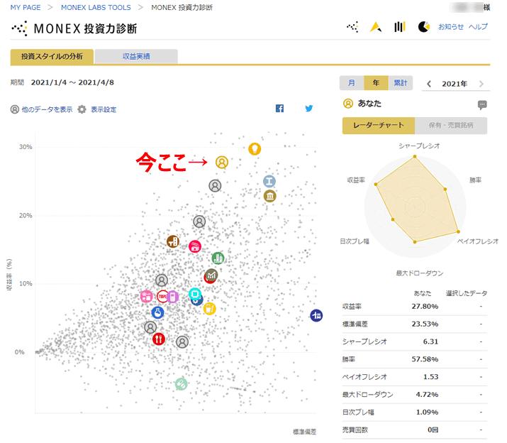 MONEX投資力診断の2021年の状況