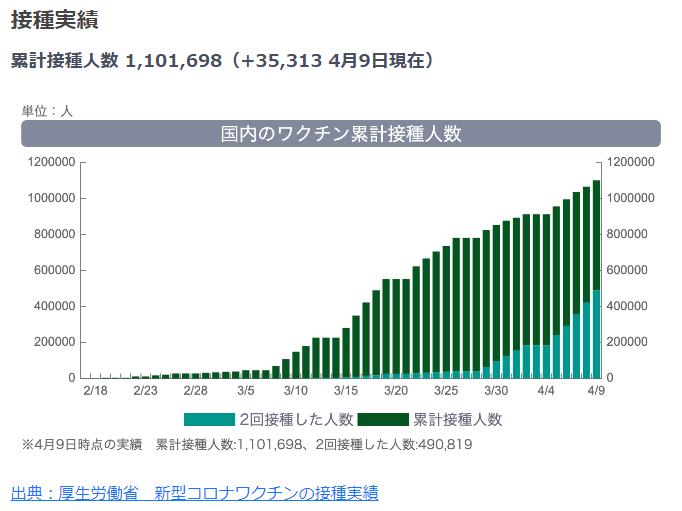 日本のコロナワクチン接種状況(2021年4月9日)