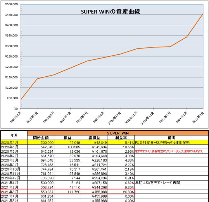 SUPER-WINの運用開始から2021年3月までの資産推移