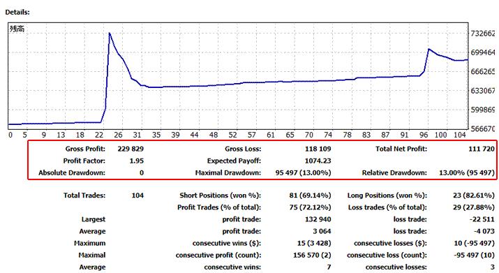 SUPER-WIN(EA)の2021年3月の運用サマリー