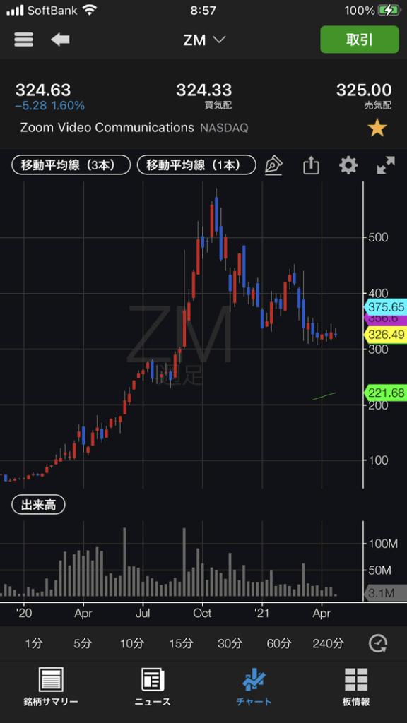 Zoomのチャート