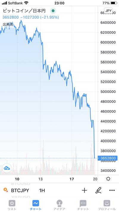 昨夜のビットコインのチャート