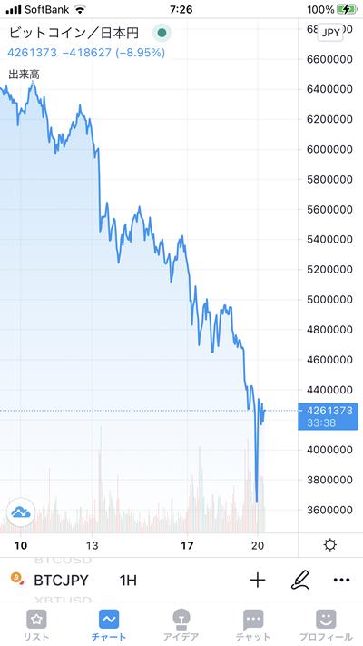 今朝のビットコインのチャート