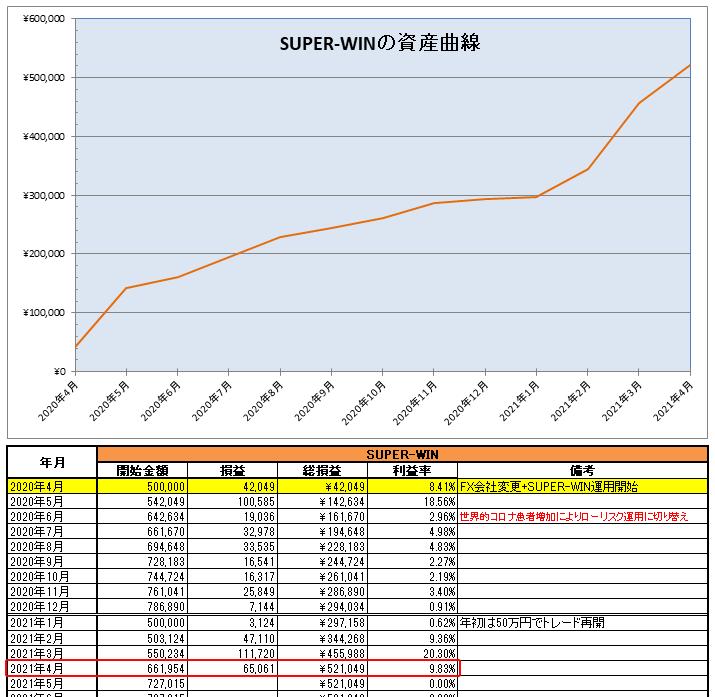SUPER-WIN(EA)の運用開始から2021年4月までの資産曲線と月次表