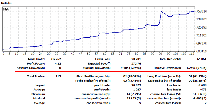 SUPER-WIN(EA)の2021年4月の運用サマリー