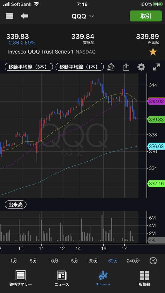 NASDAQ指数100に連動するETF(QQQ)のチャート