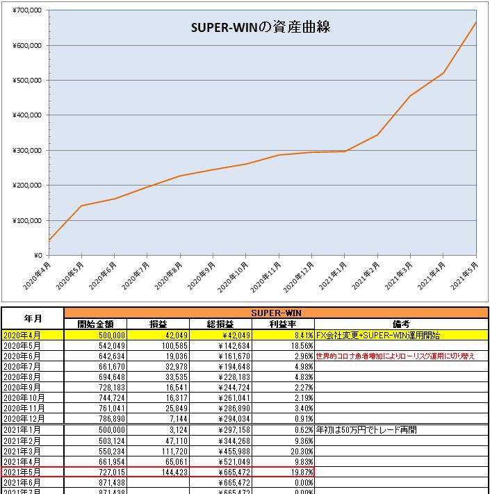 SUPER-WIN(EA)の運用開始から2021年5月までの資産推移