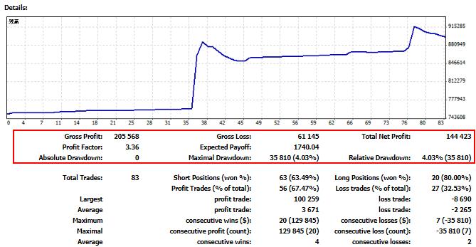 SUPER-WIN(EA)の2021年5月の運用サマリー
