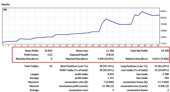 ULTIMATE(EA)の2021年5月の運用サマリー