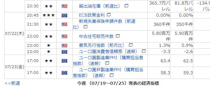 本日の経済指標発表