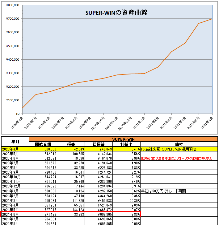 SUPER-WIN(EA)の運用開始から2021年6月までの資産推移