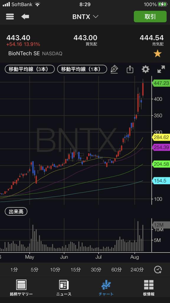 バイオンテック(BNTX)のチャート