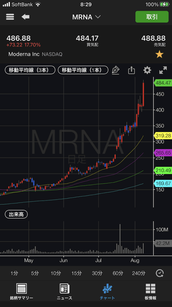 モデルナ(MRNA)のチャート