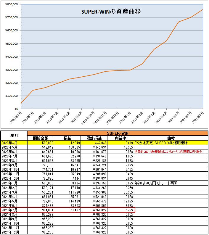 SUPER-WIN(EA)の運用開始から2021年7月までの資産推移