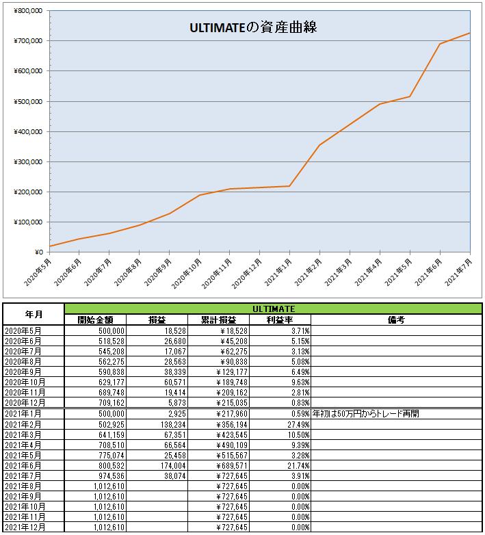 ULTIMATE(EA)の運用開始から2021年7月までの資産推移と月次表