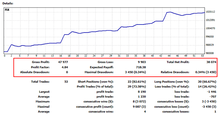 ULTIMATE(EA)の2021年7月の運用サマリー