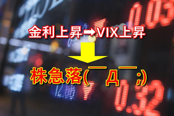 長期金利とVIXが上昇し米国株が急落
