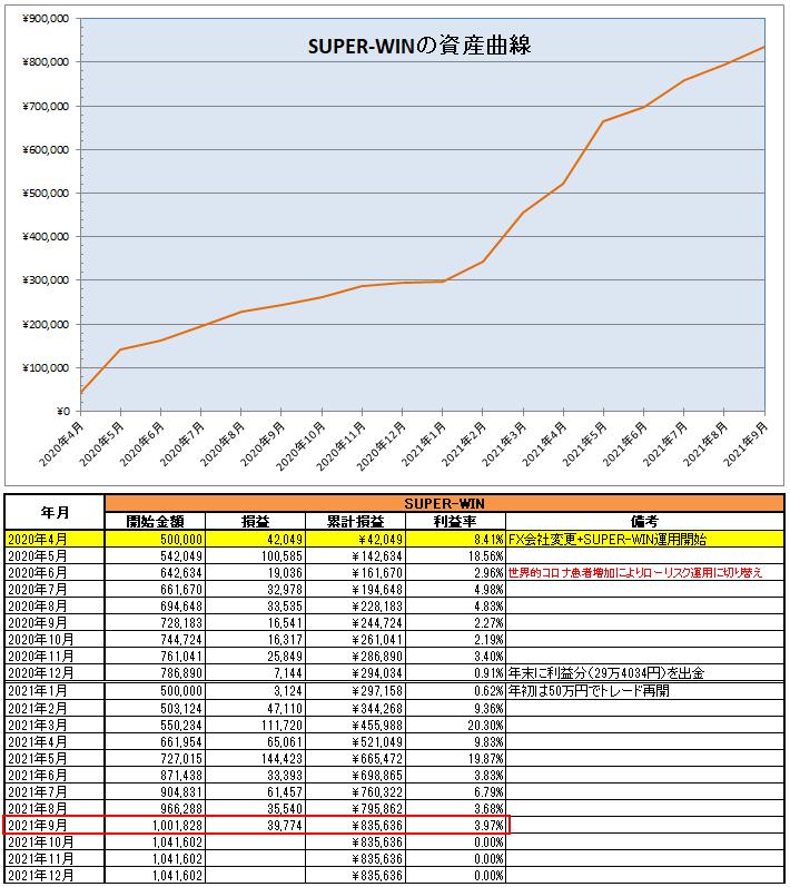 運用開始から2021年9月までのSUPER-WIN(EA)の資産推移